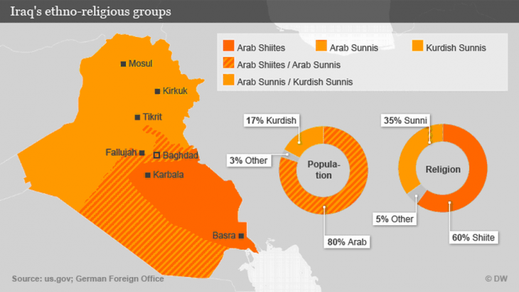 Map showing Iraq's ethno-religious groups