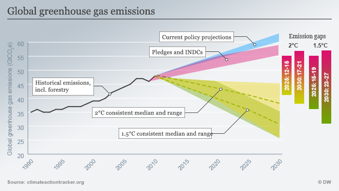 Global greenhouse gas emissions (graphic: Deutsche Welle/Peter Steinmetz)