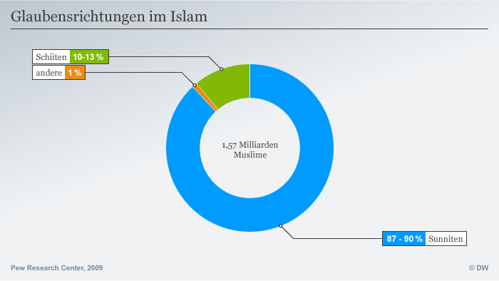 Infographic: Islam denominations (source: Pew Research Center)
