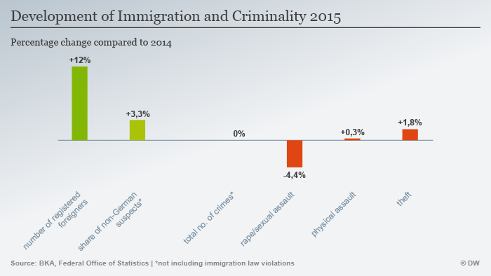 """Development of Immigration and Criminality 2015"" infographic"