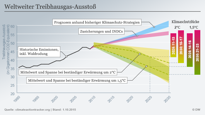 Global greenhouse gas emissions (infographic: Deutsche Welle)