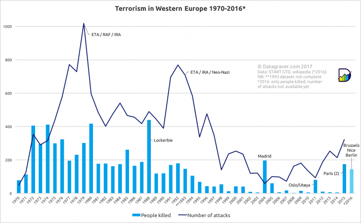 Terrorism graphic in Western Europe (source: Datagraver)