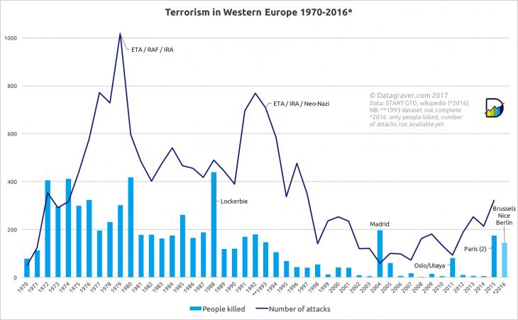 Terrorism graphic in Western Europe (source: Datagraver)