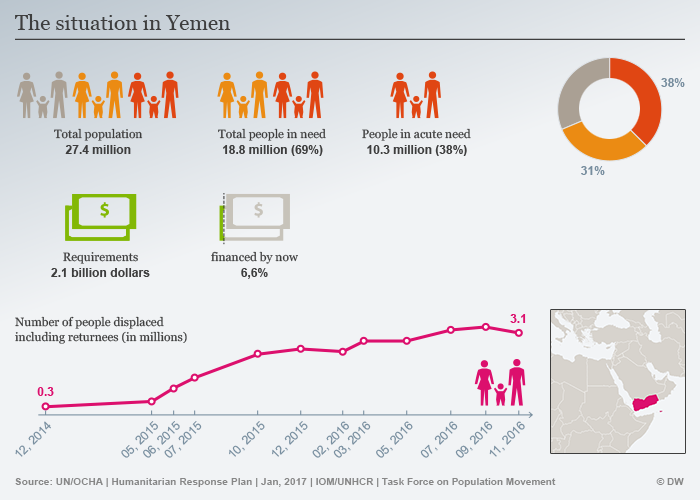 Infographic showing the humanitarian situation in Yemen (source: DW)