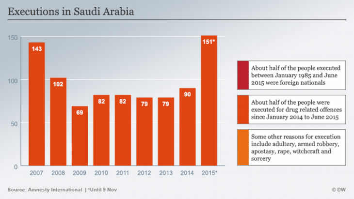Executions in Saudi Arabia (source: Amnesty International)