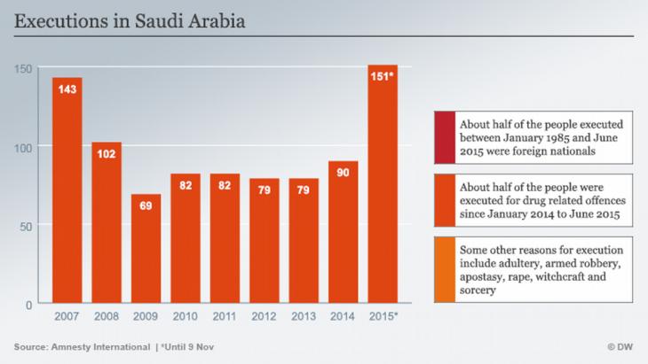Executions in Saudi Arabia (source: Amnesty International)
