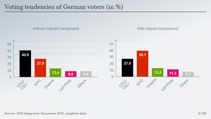 Voting tendencies of German voters (source: DW)