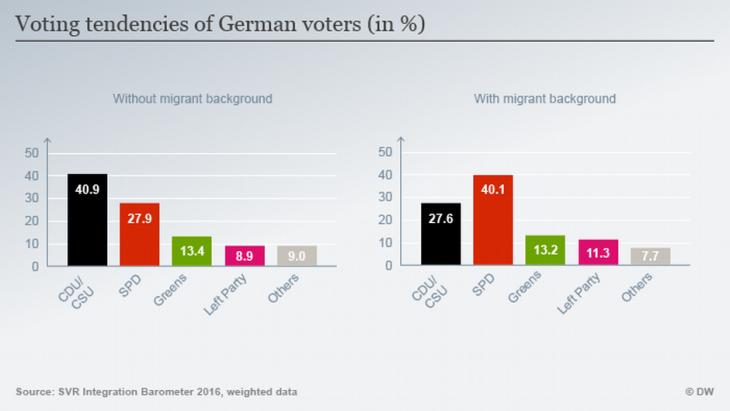 Voting tendencies of German voters (source: DW)