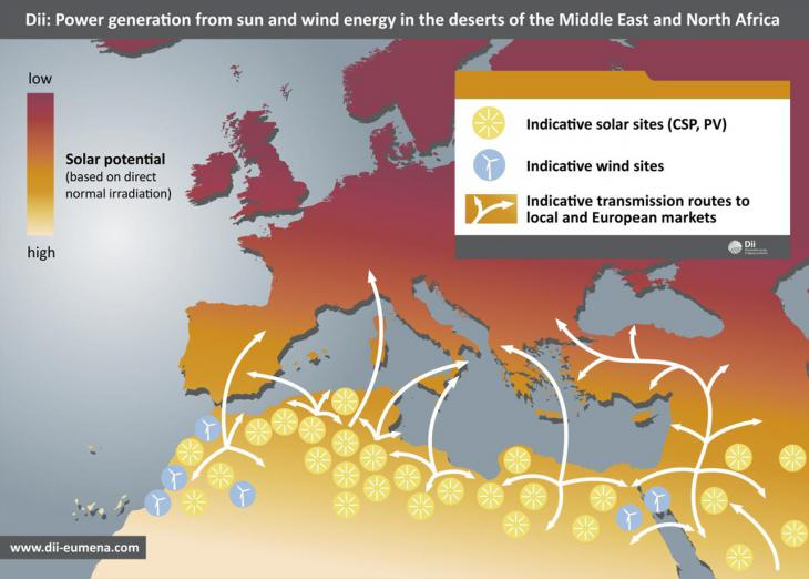 Infographic showing sun and wind energy from North Africa and the Middle East (source: dii eumena.com)