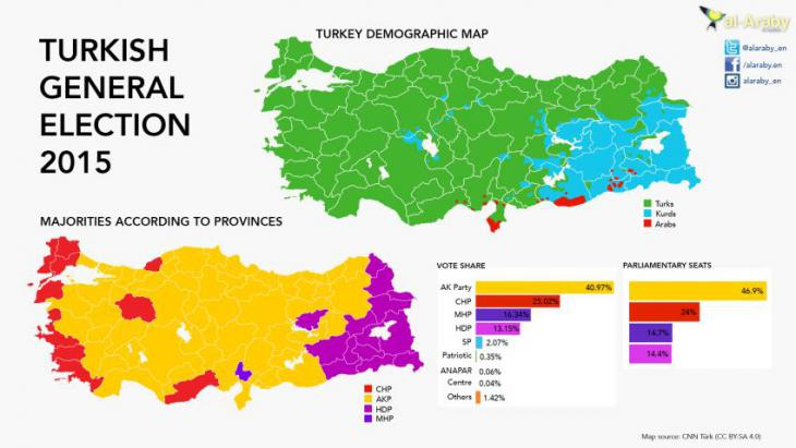 Little has changed: Turkey's 2015 general election results by province (source: alaraby.co.uk/CNN Turk)