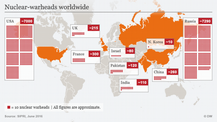 Infographic showing nuclear warheads worldwide (source: DW)