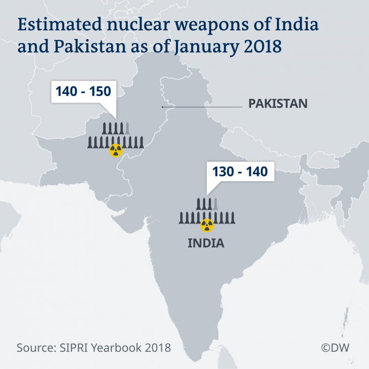 Infographic showing the nuclear arms arsenals of India and Pakistan in 2018 (source: Deutsche Welle)