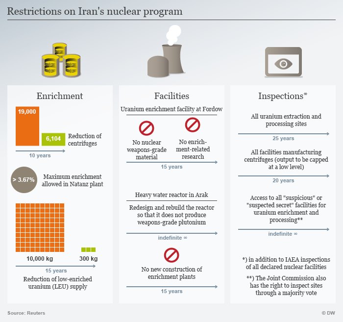 Restrictions on Iranian nuclear programme (source: Reuters/DW)