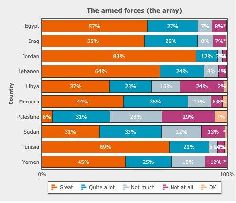 Arab barometer infographic from 2018-2019 shows public approval ratings for the armed forces throughout the Arab world (source: arabbarometer.org/opendemocracy.net)