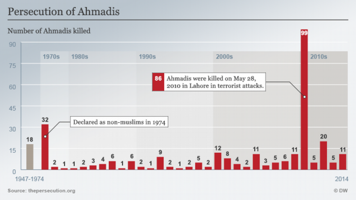 Infographic regarding the killing of Ahmadi Muslims in Pakistan between 1974 and 2014 (source: Deutsche Welle)