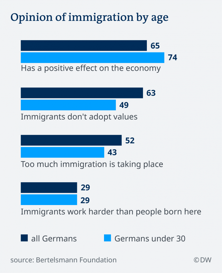 Infographic showing German attitudes to immigration (photo: DW)