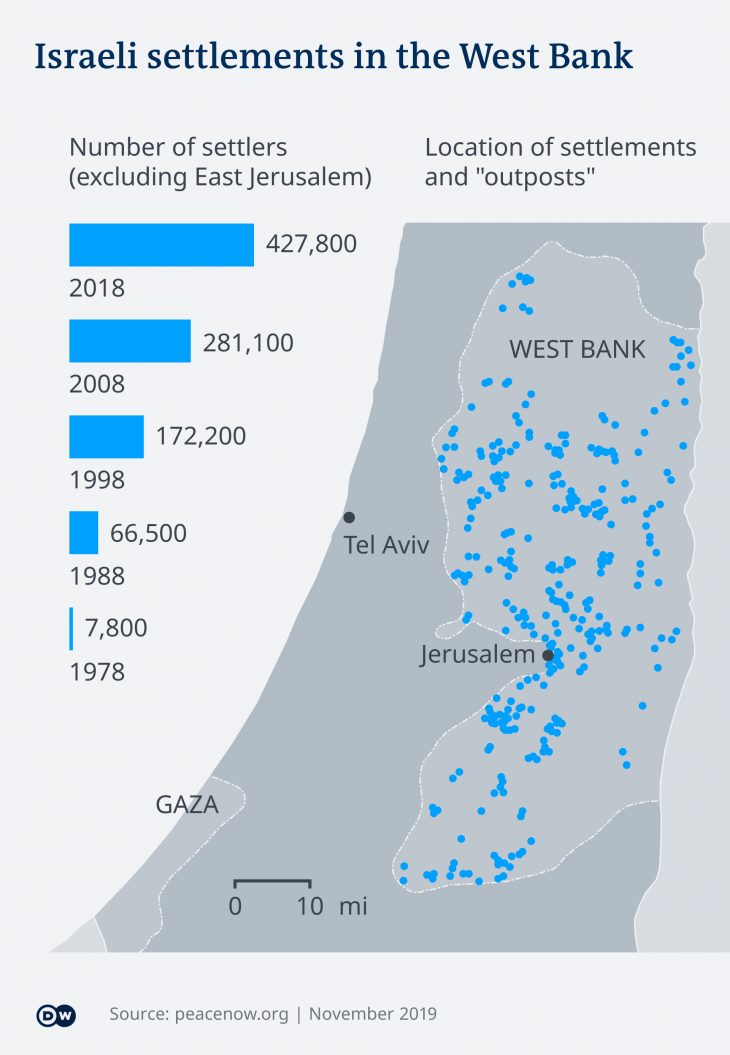 Map showing the number of Israeli settlers and the location of Israeli settlements in the West Bank (source: peacenow.org/DW.com)