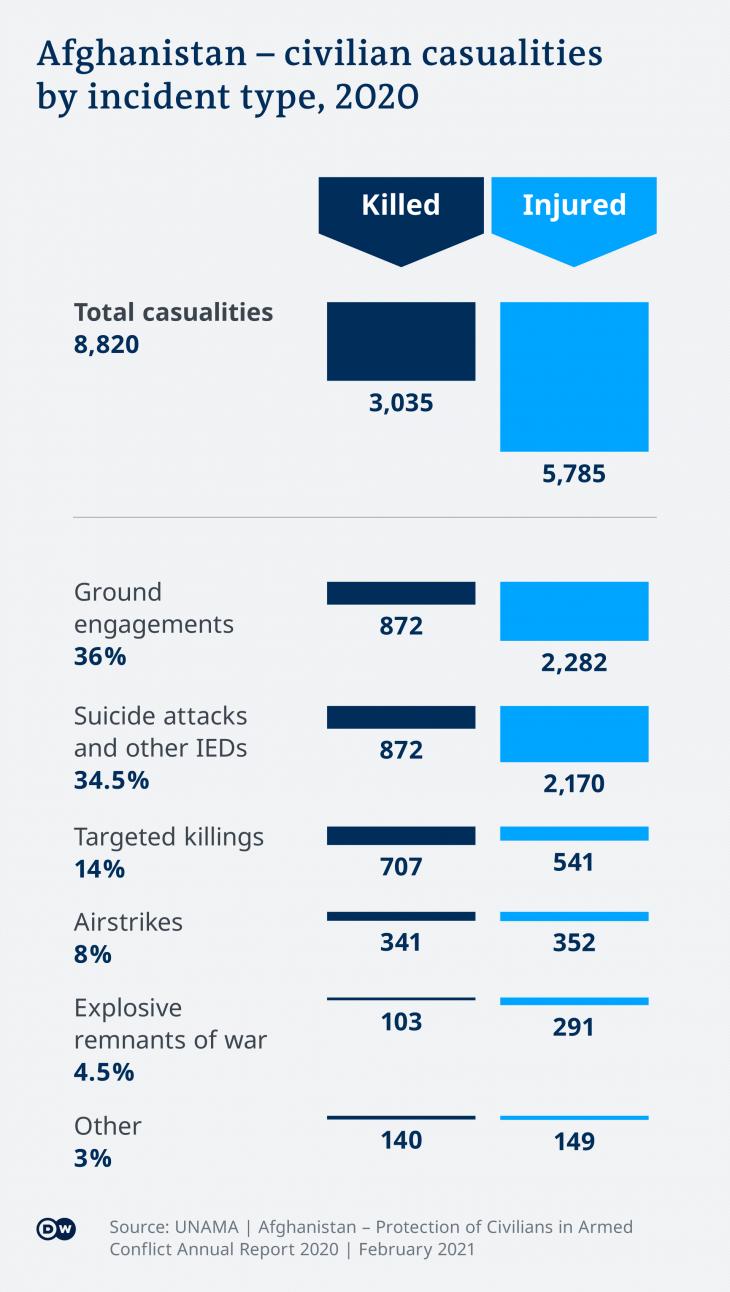 Afghanistan, civilian casualties in 2020 by incident type (source: Deutsche Welle)