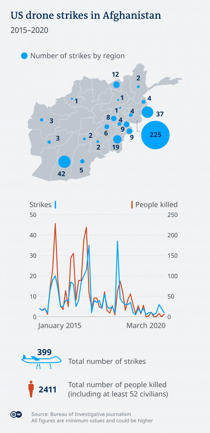 Infographic showing U.S. drone strikes (source: Deutsche Welle)