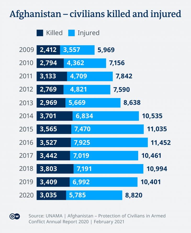 Infographic showing Afghan civilians killed and injured between 2009 and 2020 (source: Deutsche Welle)