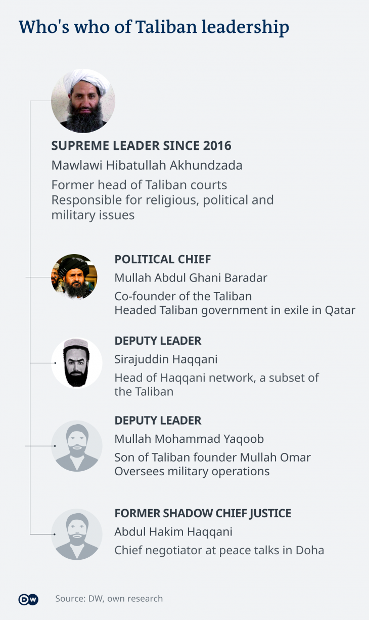 Taliban leadership structure (graphic. Deutsche Welle)