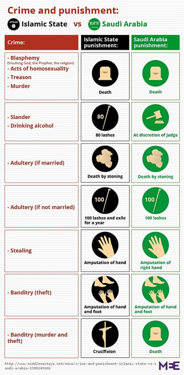 Infographic compares the punishments meted out by IS to those of Saudi Arabia (source: MiddleEastEye.net)