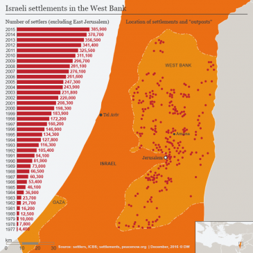 Israeli settlements in the West Bank (source: DW)
