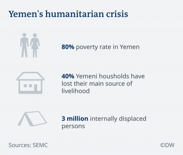 Infographic on Yemen's humanitarian crisis (source: Studies and Economic Media Center/SEMC)
