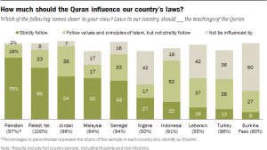 How much should the Koran influence our country's laws (source: Pew Research Center)