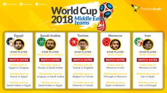 Middle East teams at the FIFA World Cup 2018 (source: alaraby.co.uk)
